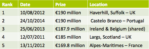 The Top 5 Biggest EuroMillions Winners Of All Time