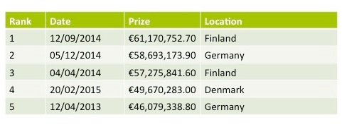 EuroJackpot Breaks Own Jackpot Record!