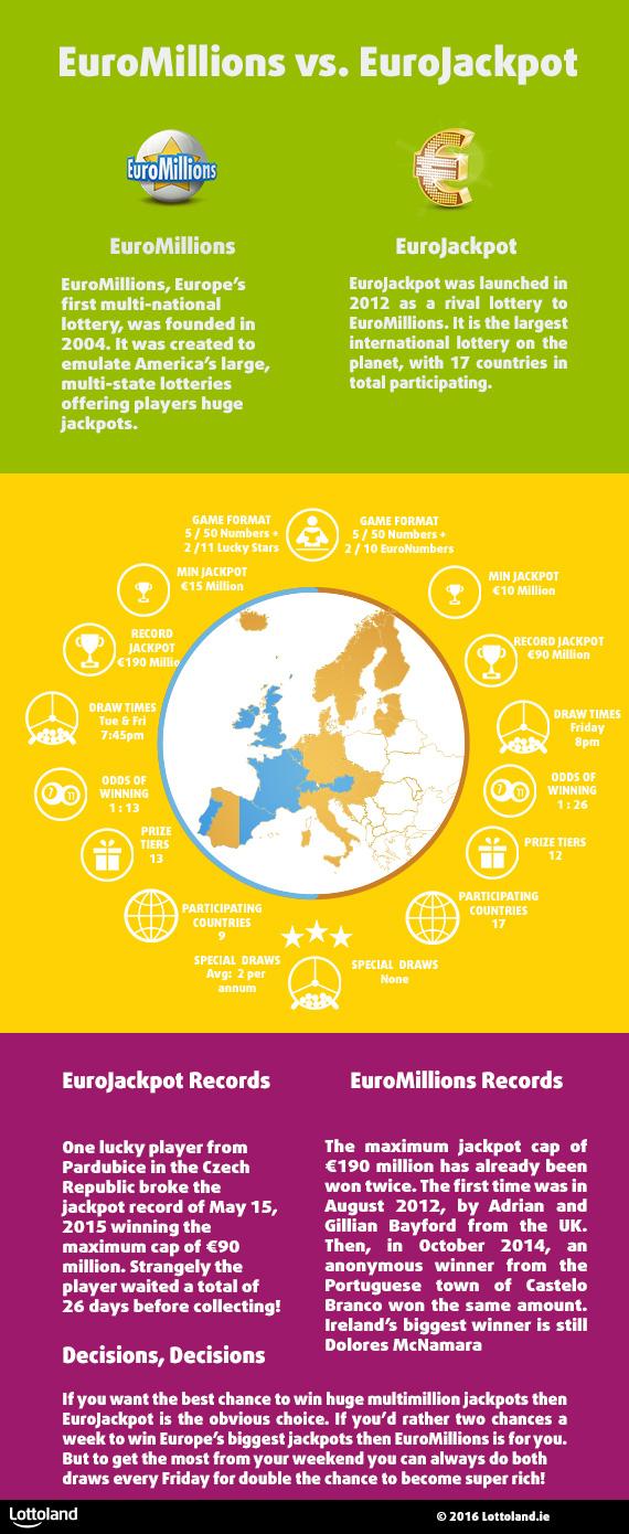 Eurojackpot System Erfahrungen