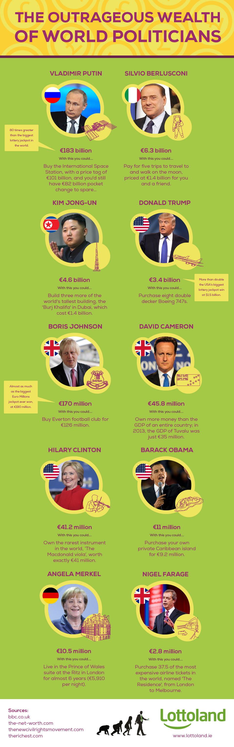 World's richest politicians