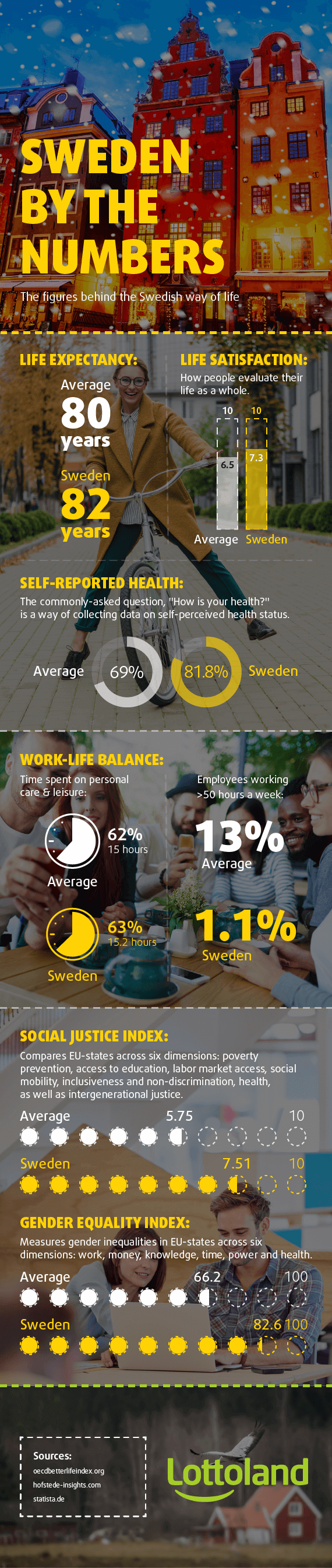 Infographic - Sweden by the numbers