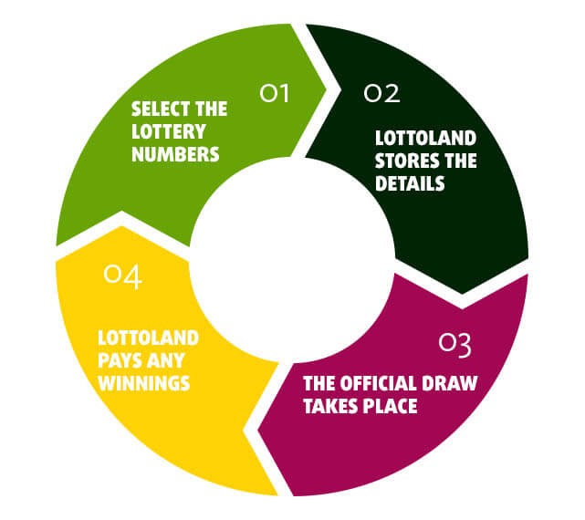 Explained: Special Jackpots At Lottoland