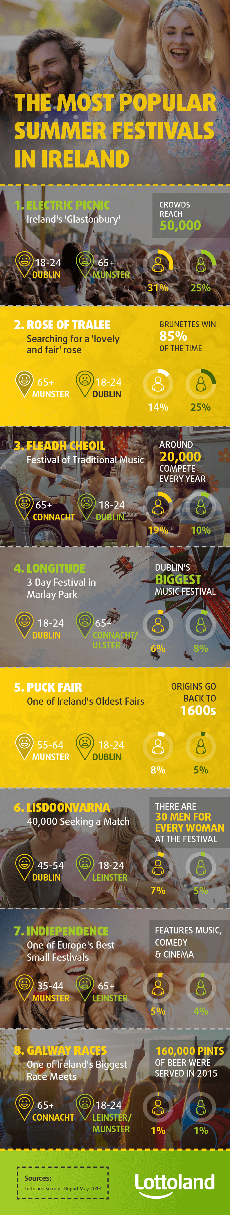 The Most Popular Irish Summer Festivals