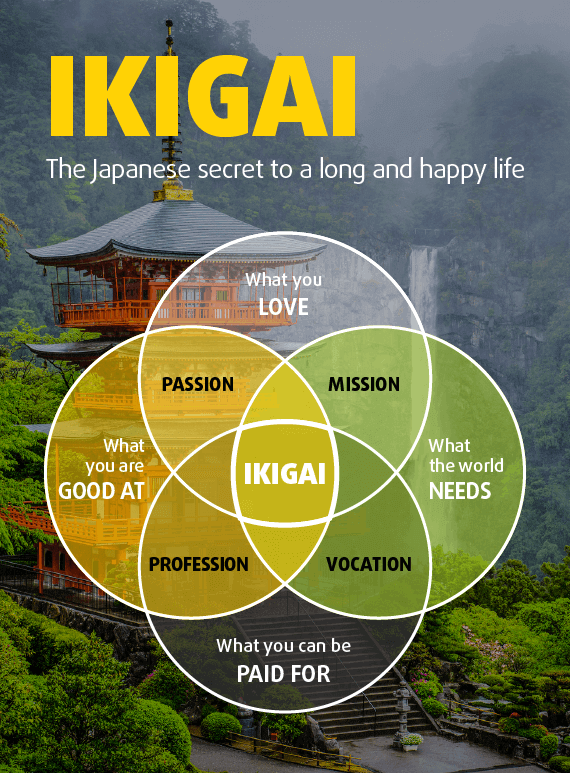 Ikigai – The Secret for a Long and Happy Life