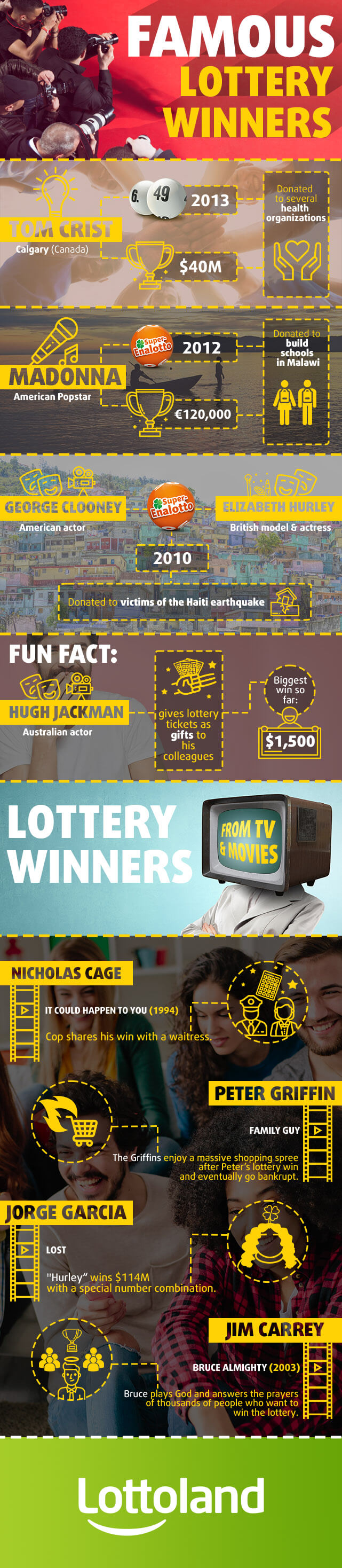 Famous Lottery Winners