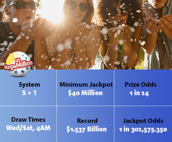 The Biggest MegaMillions Jackpots of All Time